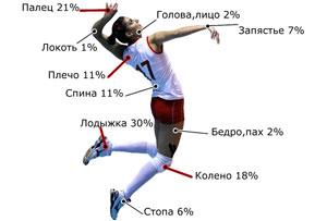 Правильная техника подачи мяча в волейболе Что делать если беспокоит плечо в волейболе